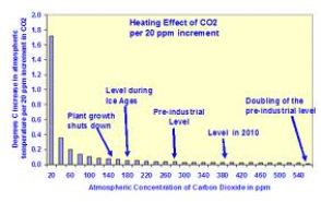 Heating_effect_of_CO2