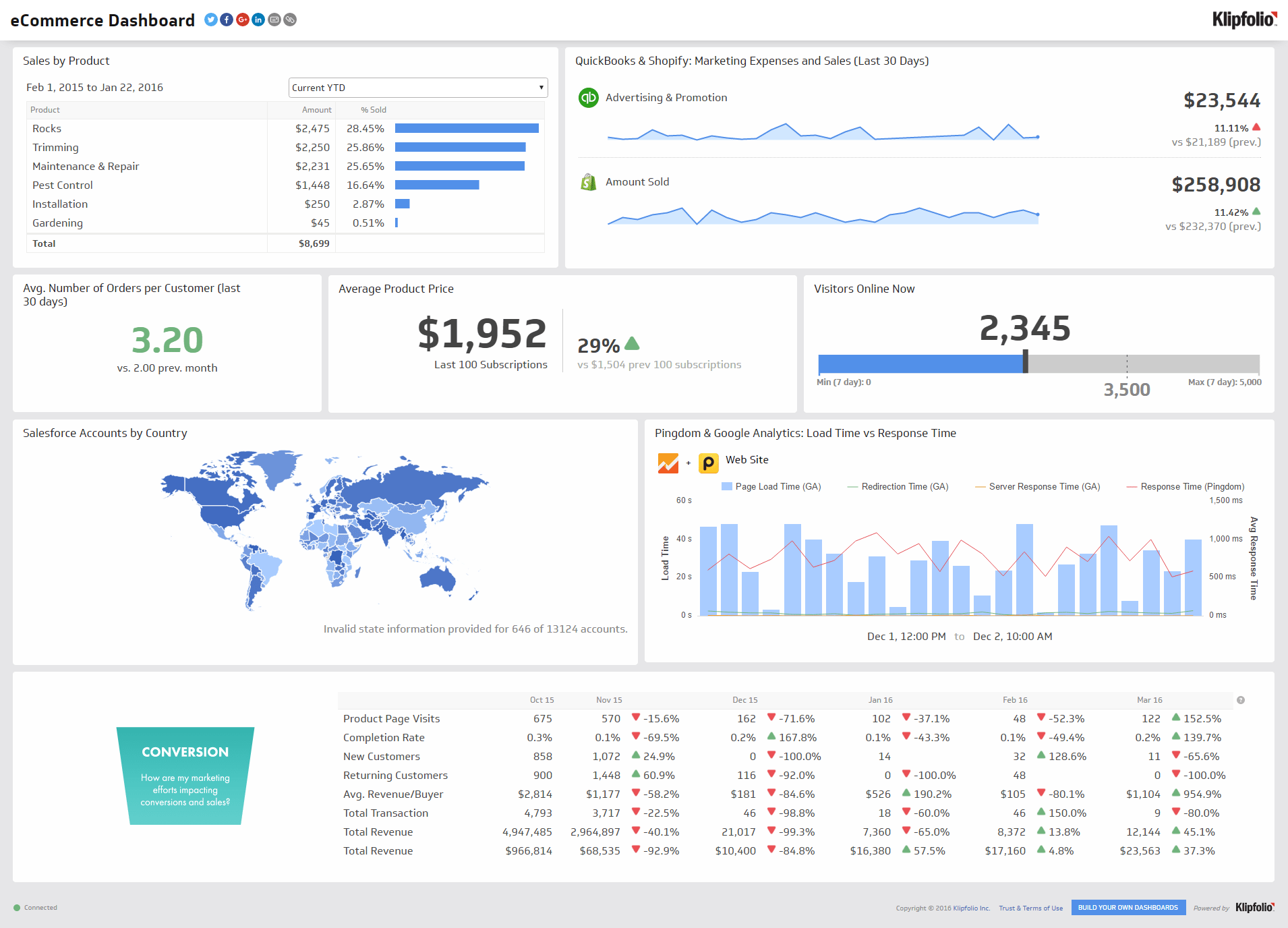 Ecommerce Marketing Dashboard Example With 10 Bonus Kpis