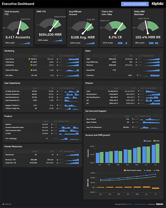 Key Performance Indicator KPI Examples And Templates