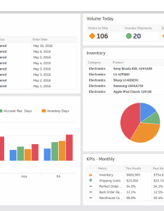 Manage your inventory logistics and supply chain kpis with  dashboard also dashboards kpi reports rh klipfolio
