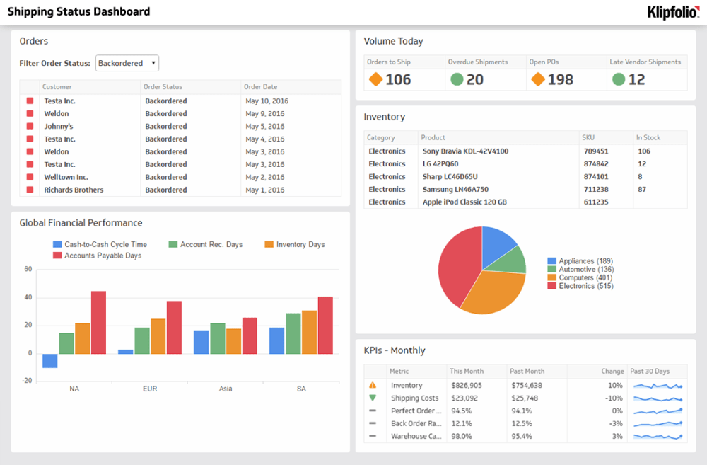 medium resolution of manage your inventory logistics and supply chain kpis with a dashboard