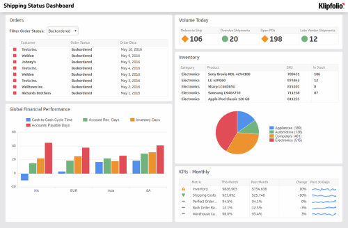 small resolution of manage your inventory logistics and supply chain kpis with a dashboard