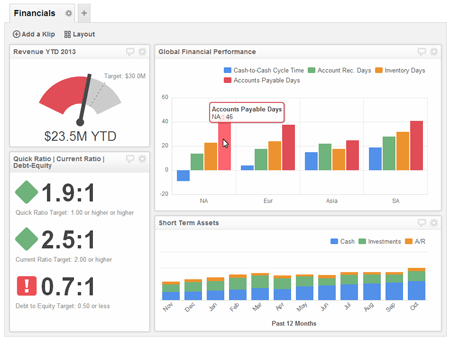 Whats the difference between Scorecards and Dashboards  Klipfolio
