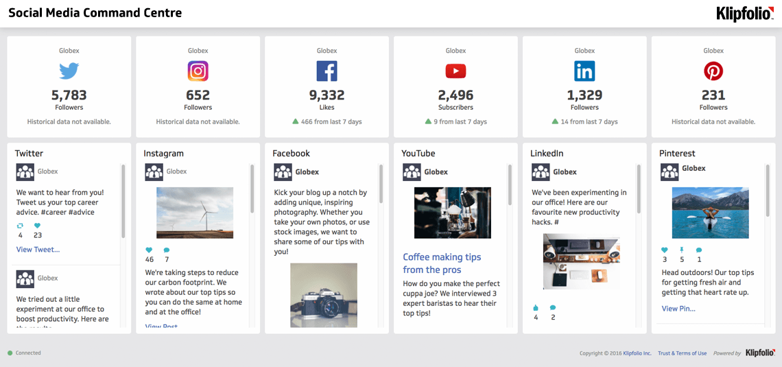 The Dashboard Gallery Your One Stop Shop For Pre Built