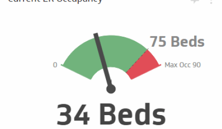The Current ER Occupancy KPI measures how many beds are currently occupied in your ER compared to the total number of beds. This KPI needs to be monitored in real-time so your staff is aware of the current situation in the ER and can respond to developing situations with more agility. For example, if a sudden torrent of patients threatens to overwhelm the ER, this KPI will show when you are approaching maximum capacity and should start rerouting patients to other hospitals.