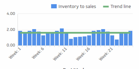 Inventory to Sales Ratio - Measure the amount of inventory you are carrying compared to the number sales order being fulfilled. Calculate inventory to sales using the following formula: (Inventory value $) ÷ (Sales value $)