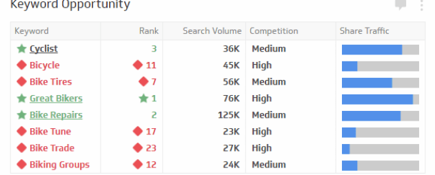 The Keyword Opportunity KPI analyzes the possibility for improvement for search rankings by comparing current rankings to Google's estimated search traffic volume and competition rating. By leveraging Google's keyword traffic estimator, you can identify opportunities, assess the effort required to rank on given keywords and gain perspective on your current keyword performance. This KPI can also be used to determine your share of traffic, although Google's estimates may differ from your actual traffic volume, so you should utilize multiple data points including Google Webmaster Tools and impression data from AdWords campaigns.