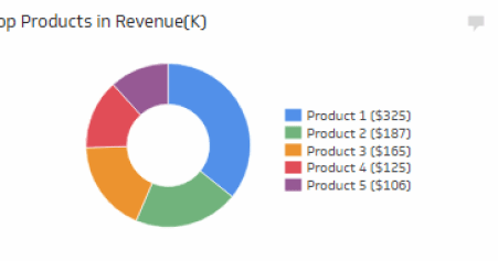 Product Performance - Rank products based on revenue performance.
