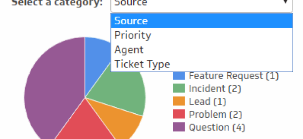Ticket Analysis - Understand what types of tickets are being submitted to your help desk. The Ticket Analysis visualization provides a breakdown of the different types of tickets being submitted to your help desk. Ticket categories may include ticket type, priority level, assigned agenty, and ticket source. This analysis is designed to uncover trends behind tickets being submitted. For example, if a high number of tickets submitted are marked