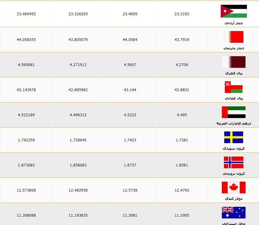 أسعار العملات اليوم الأربعاء 14 8 2019 مقابل الجنيه في البنك