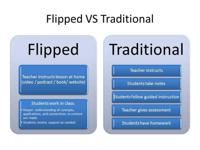 """Flipped Classroom"" by Mikel Agirregabiria is licensed under CC BY 2.0"