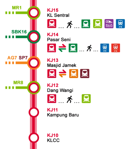 LRT route from KL Sentral to KLCC