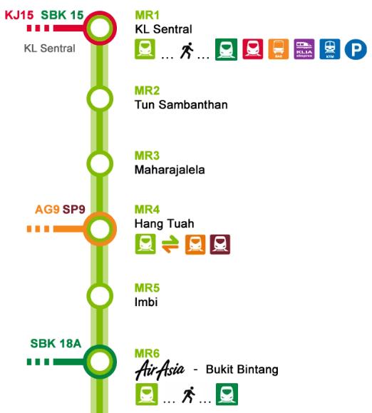 KL Monorail from KL Sentral to Bukit Bintang