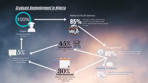 graduate unemployment in Nigeria