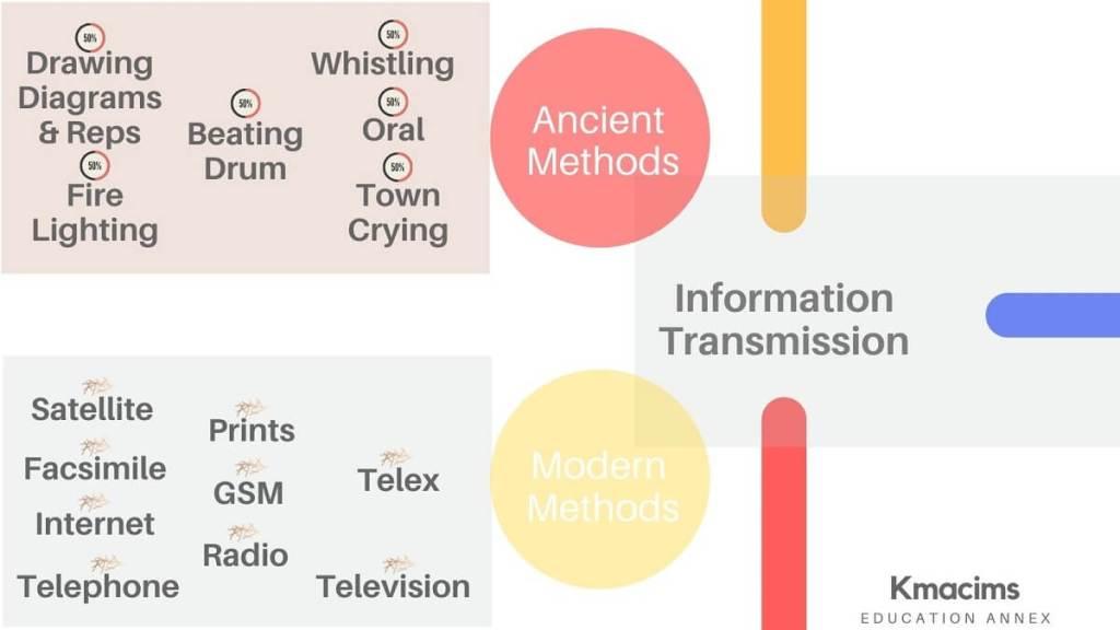 information transmission and information evolution