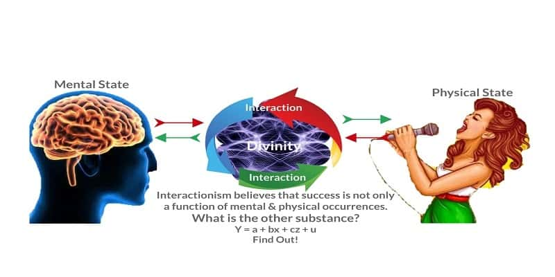 creative theory of the mind - interactionism
