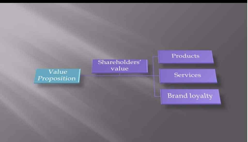 value proposition in business model