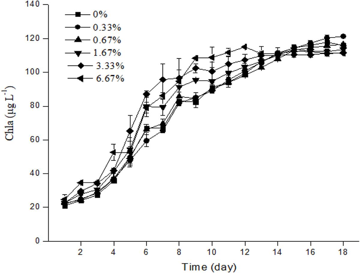 Competitive dominance of Microcystis aeruginosa against