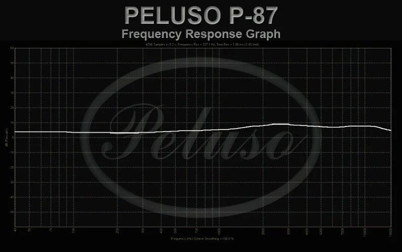 P-87 Freq Charts