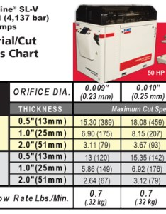 Stone cutting streamline psi cut speed chart also marble granite kmt waterjet machines rh kmtwaterjet