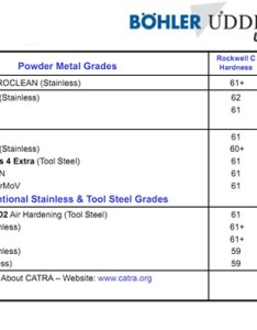 Here also knife steel comparison charts the blog rh knifeblog