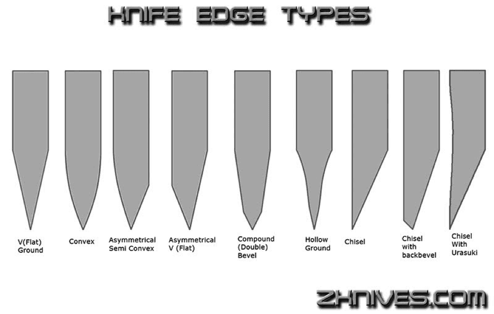Knife Sharpening Angle Guide