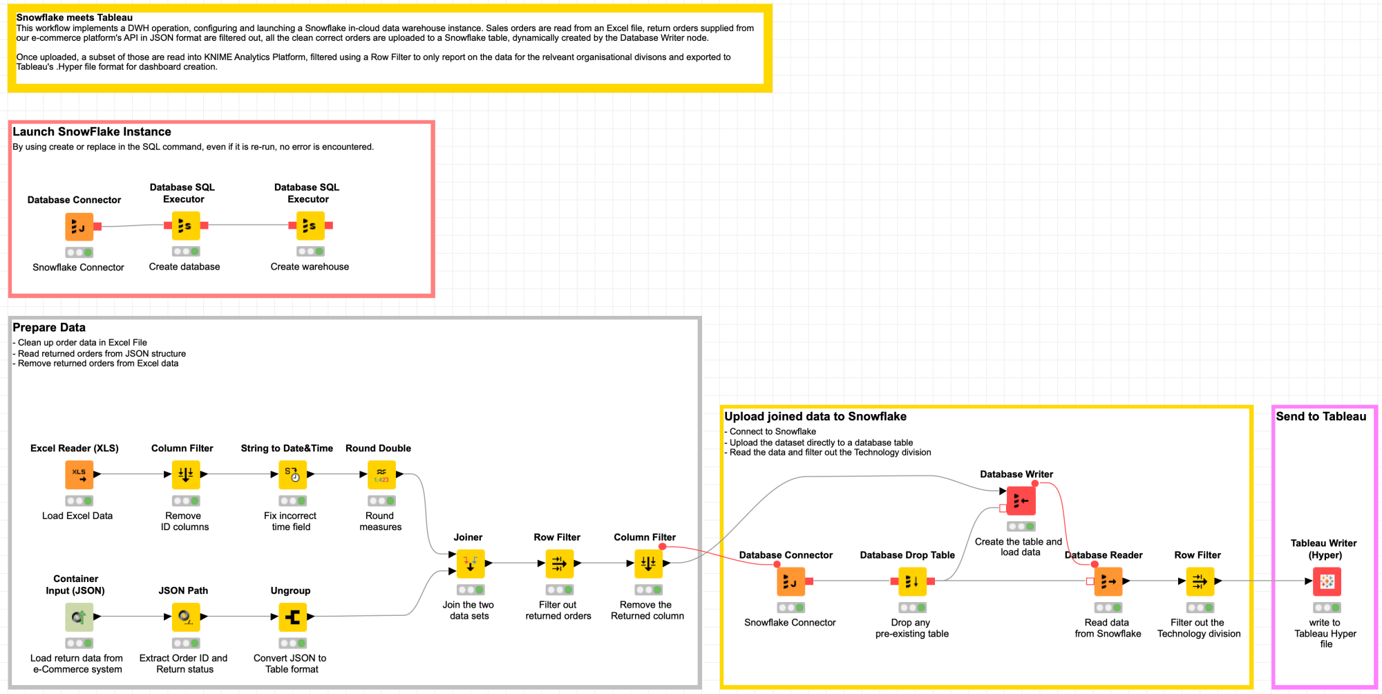 hight resolution of knime workflow snowflake meets tableau