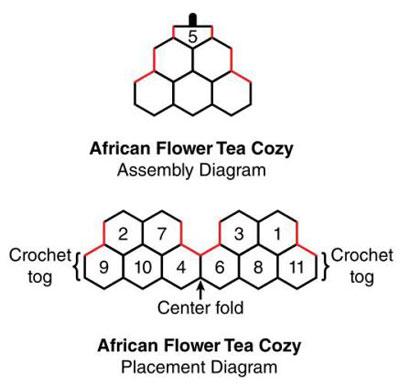 African Flower Tea Cozy Free