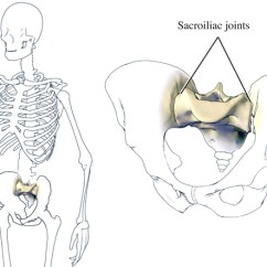 Sacroiliac Joint Diagram Right Lateral Brain Si Dysfunction Knock Out Pain Treatments For Dysfunctions