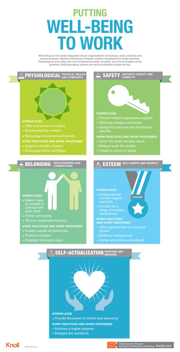 Putting WellBeing to Work Infographic Workplace
