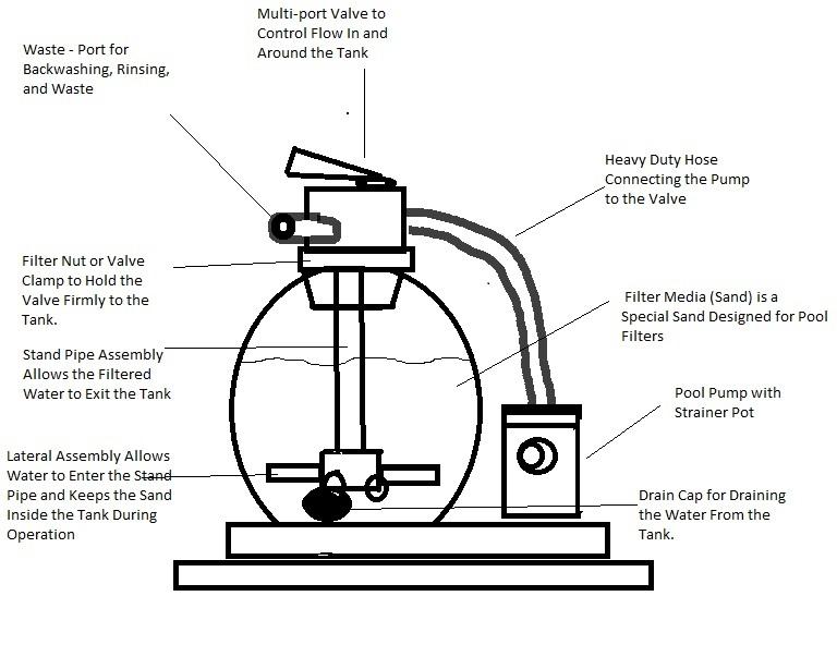sand filter diagram