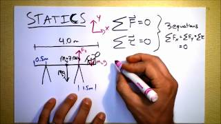 Doc Physics - Static Equilibrium, or What to do when nothing at all is happening