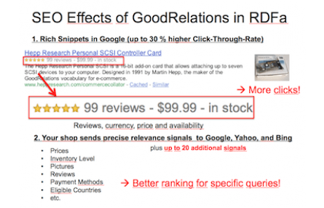Top 5 Magento SEO Extensions For Free Rich Snippets