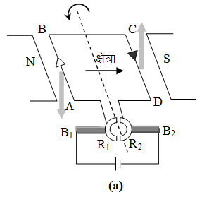 Electric Motor (D.C. Motor) Physics