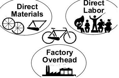 Responsibility for Direct Materials and Direct Labor