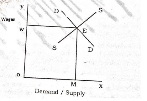 Modern Theory of Wages In Economics