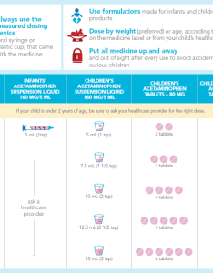 Acetaminophen dosage chart infant faqs also children  rh knowyourdose