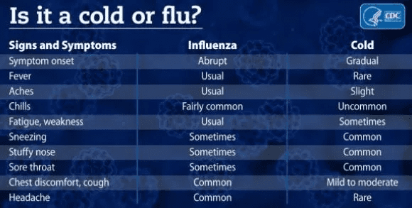 Colds And Flu: Prevention And Treatment Tips - KnowYourOTCS