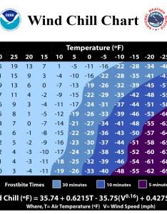 also wind chill chart rh kntu
