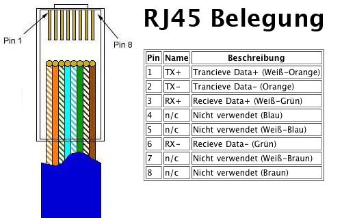 rj45 ethernet wiring diagram circulatory system to label heimnetzwerke (teil 1) – der knufinke-blog