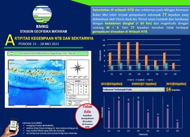 Gempa Bumi Guncang NTB 1