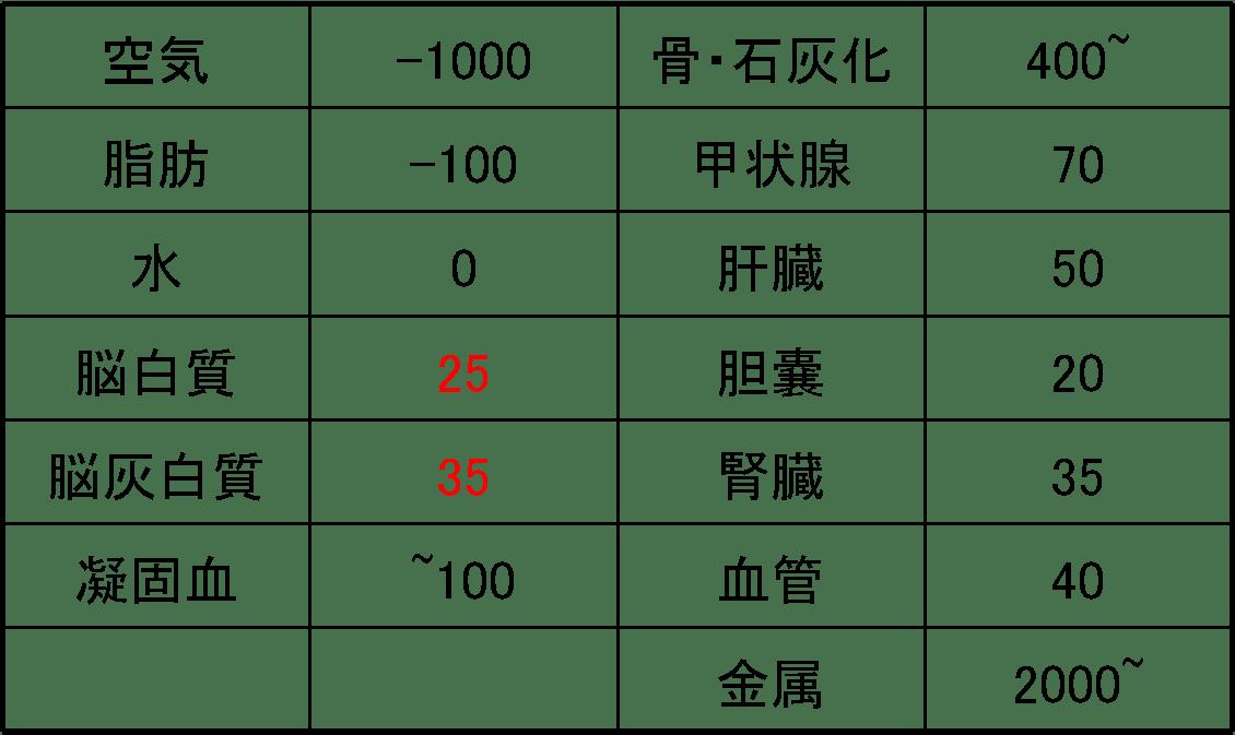 灰白質 (かいはくしつ) - Japanese-English Dictionary - JapaneseClass.jp