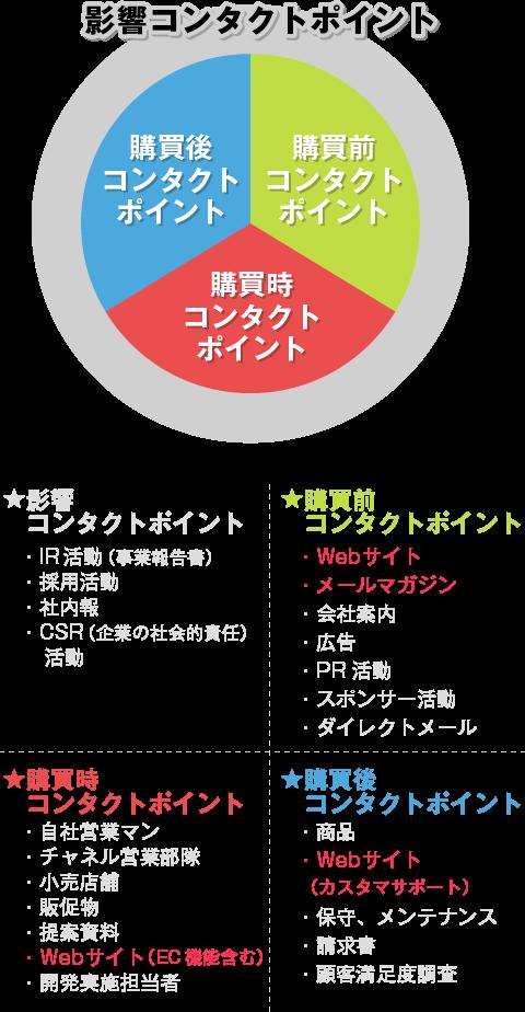 戸建分譲マーケティング | 戸建分譲研究所株式會社