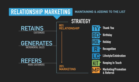 Relationship Marketing, 80/20 Rule, Marketing