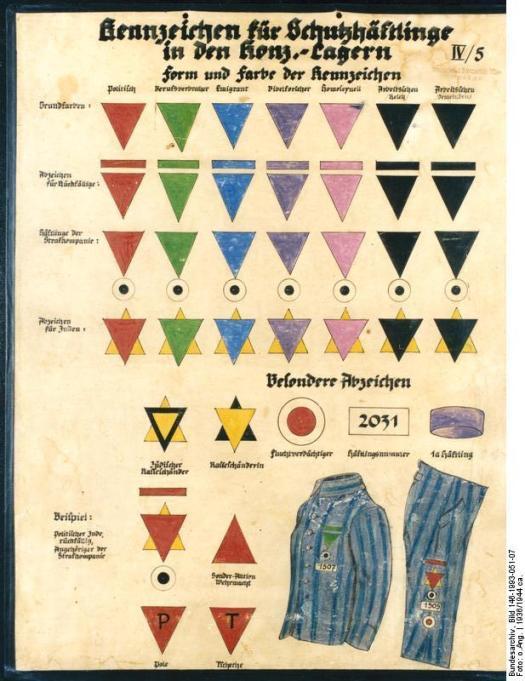Aus dem Lehrmaterial der SS: Übersicht der Kennzeichnungen für Häftlinge, Bild: Bundesarchiv, Bild 146-1993-051-07 / Unknown / CC-BY-SA 3.0