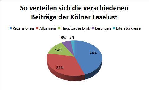 Zahlen zur Kölner Leselust