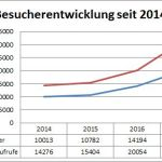 Leserückblick 2017