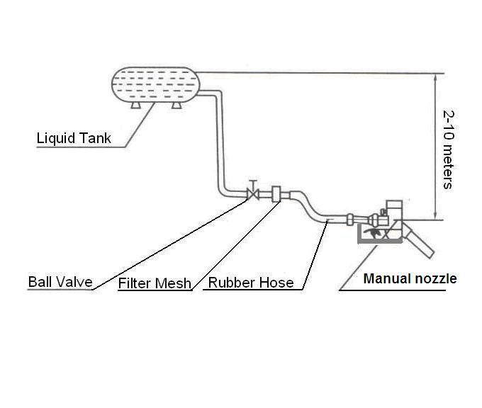 China Metering Manual Fuel Nozzle Suppliers