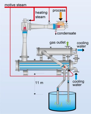 Multistage, steam jet vacuum systems, surface condenser