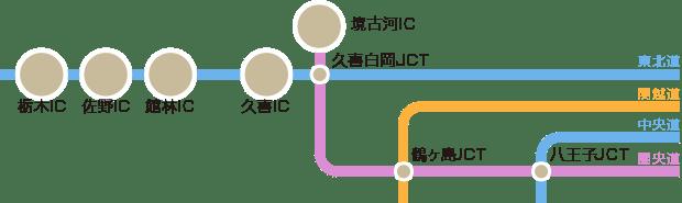 高速道路利用時の古河へのアクセス図